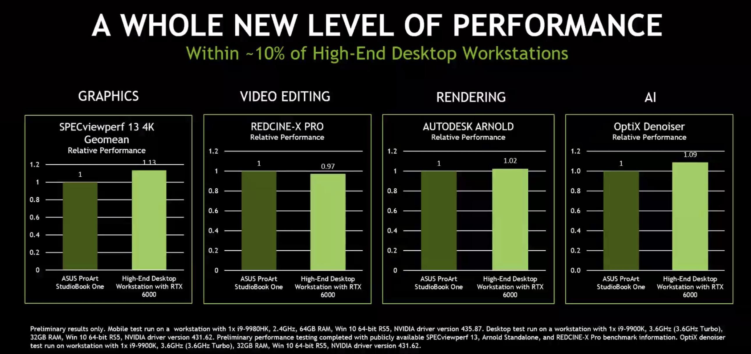 NVIDIA Quadro RTX 20 Professionelle Grafikkarte für Laptops ...