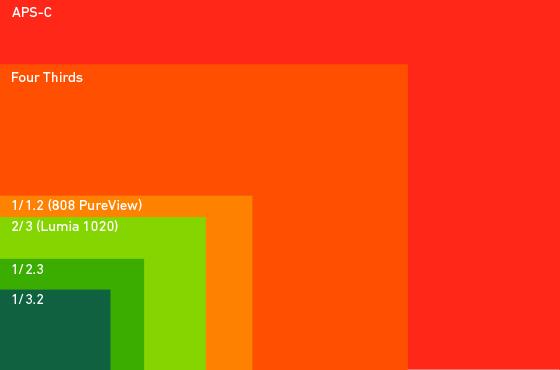 120713_theverge-lumia-1020-sensor-size-c