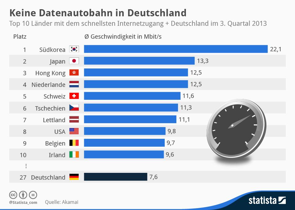 internet deutschland bei internetgeschwindigkeit auf platz 27 abgest rzt news. Black Bedroom Furniture Sets. Home Design Ideas
