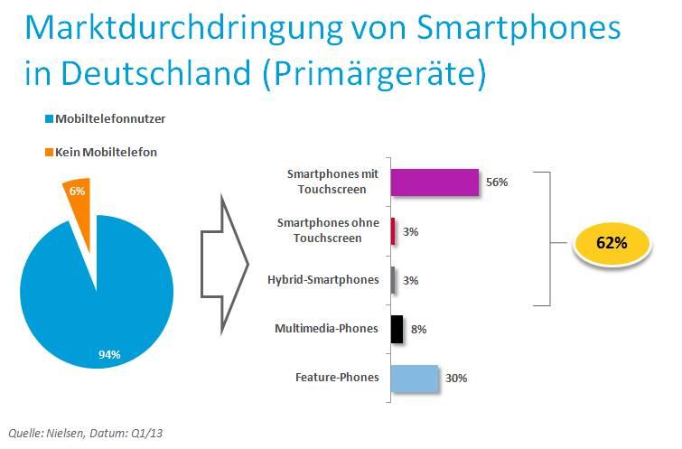 Nc Nielsen >> Smartphones: 62 Prozent der Deutschen nutzen Smartphones - Notebookcheck.com News