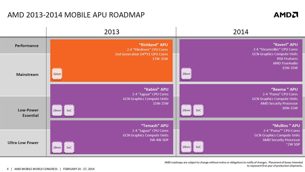 AMDs Mullins- und Beema-APUs schlagen Intels Bay-Trail ...