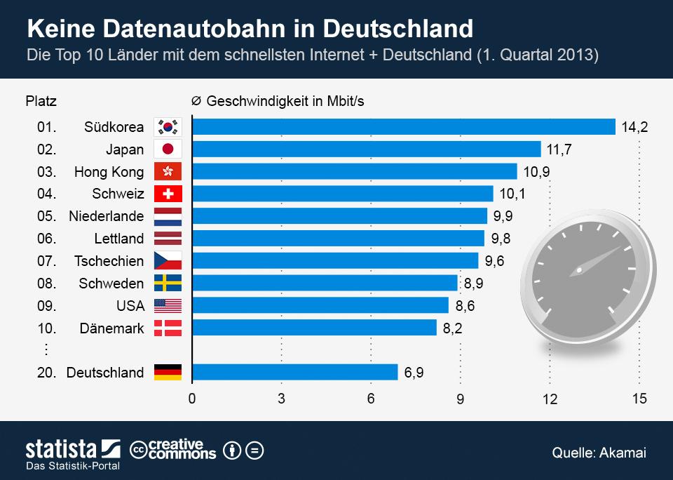 Schnellstes Internet Deutschland