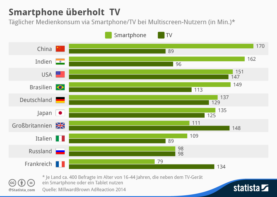mediennutzung in deutschland smartphone berholt tv news. Black Bedroom Furniture Sets. Home Design Ideas
