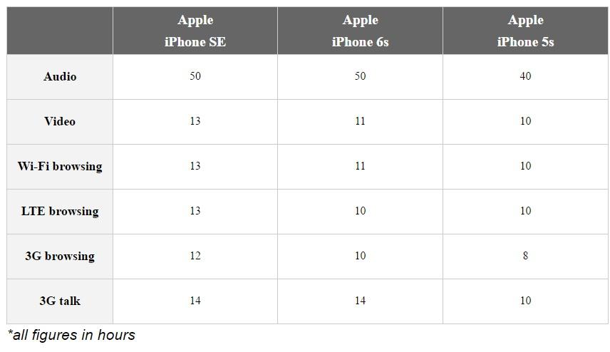 Die Akkulaufzeiten des iPhone SE in Stunden im Vergleich zum iPhone 6S ...
