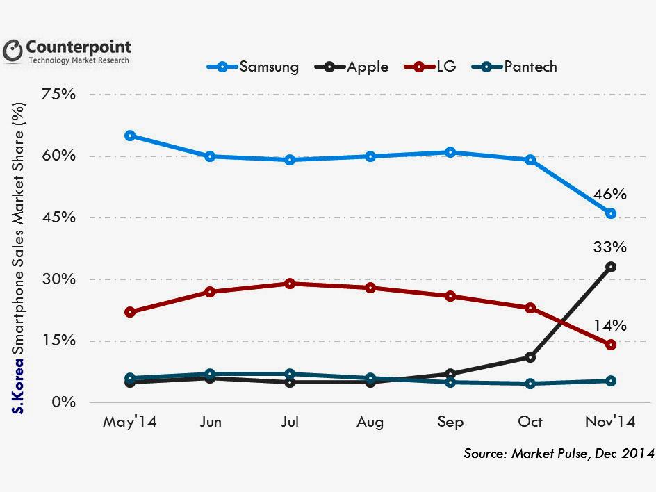 Smartphones Apple Schnappt Samsung Marktanteile Weg