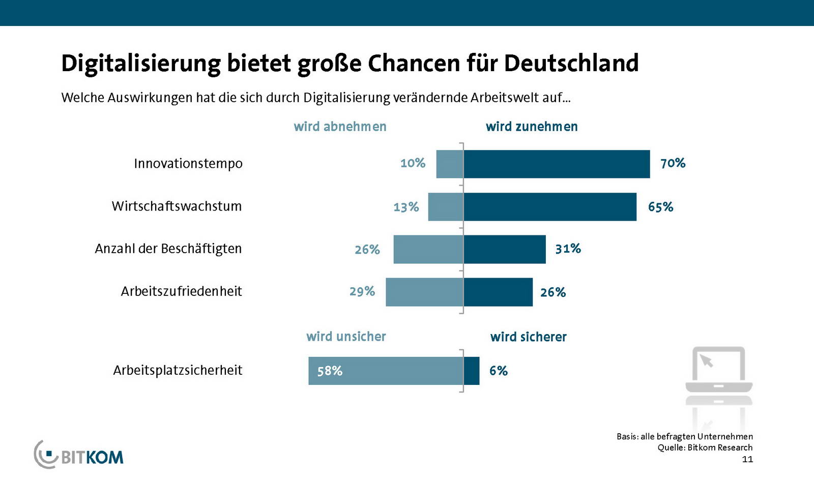 Digitalisierung: Home Office gewinnt an Bedeutung - Notebookcheck.com News