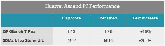 Cheating: Futuremark schmeißt Huawei Ascend P7 aus 3DMark ...