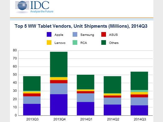 Tablets liefervolumen steigt um 11 5 prozent