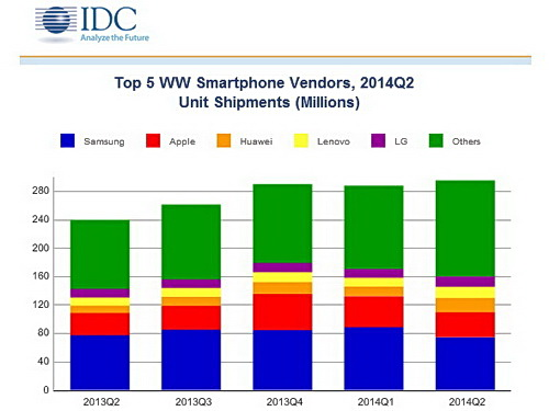 Huawei Marktanteil