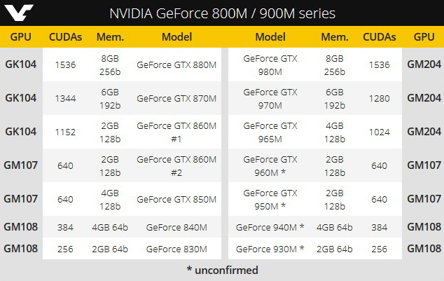 Nvidia Geforce Gtx950m Driver Download