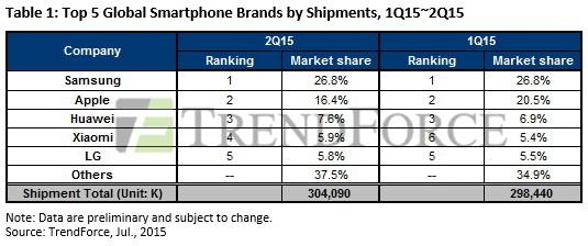 smartphones top 5 ranking der hersteller auf dem weltmarkt und in china news. Black Bedroom Furniture Sets. Home Design Ideas