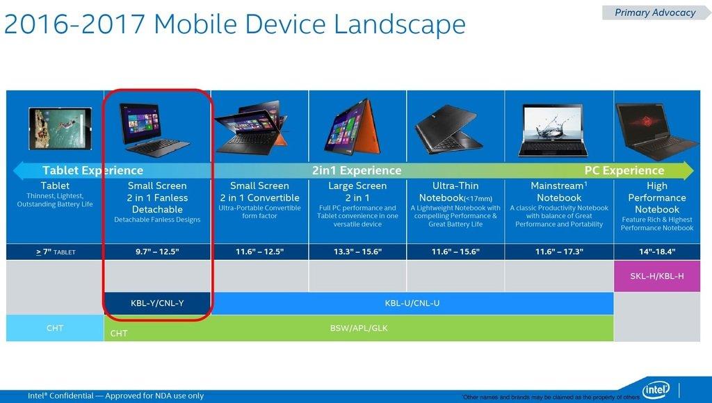 Top 10 Punto Medio Noticias | Amd Ryzen Mobile Processor Comparison