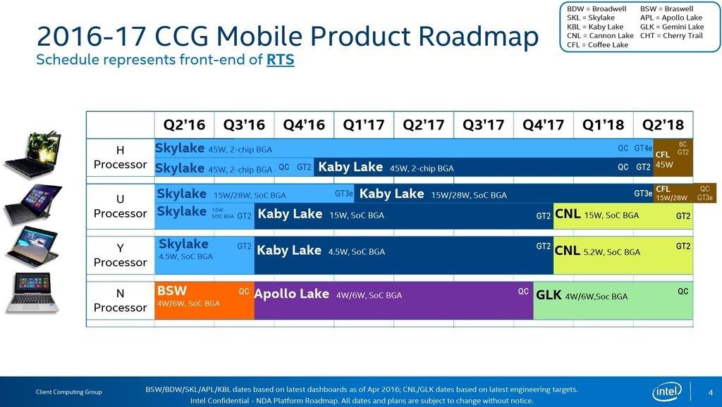 Intel: Weiterer umfangreicher CPU-Roadmap-Leak (2017-2018 ...