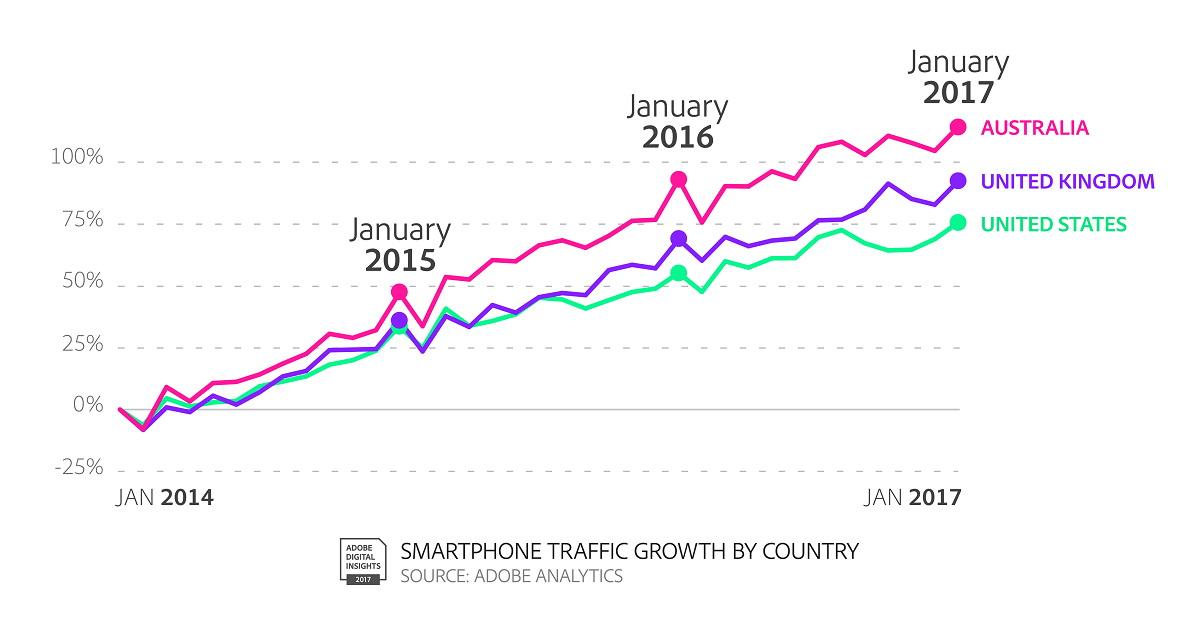 Mwc 2017 in deutschland steigt die mobile app nutzung for Boden 25 prozent