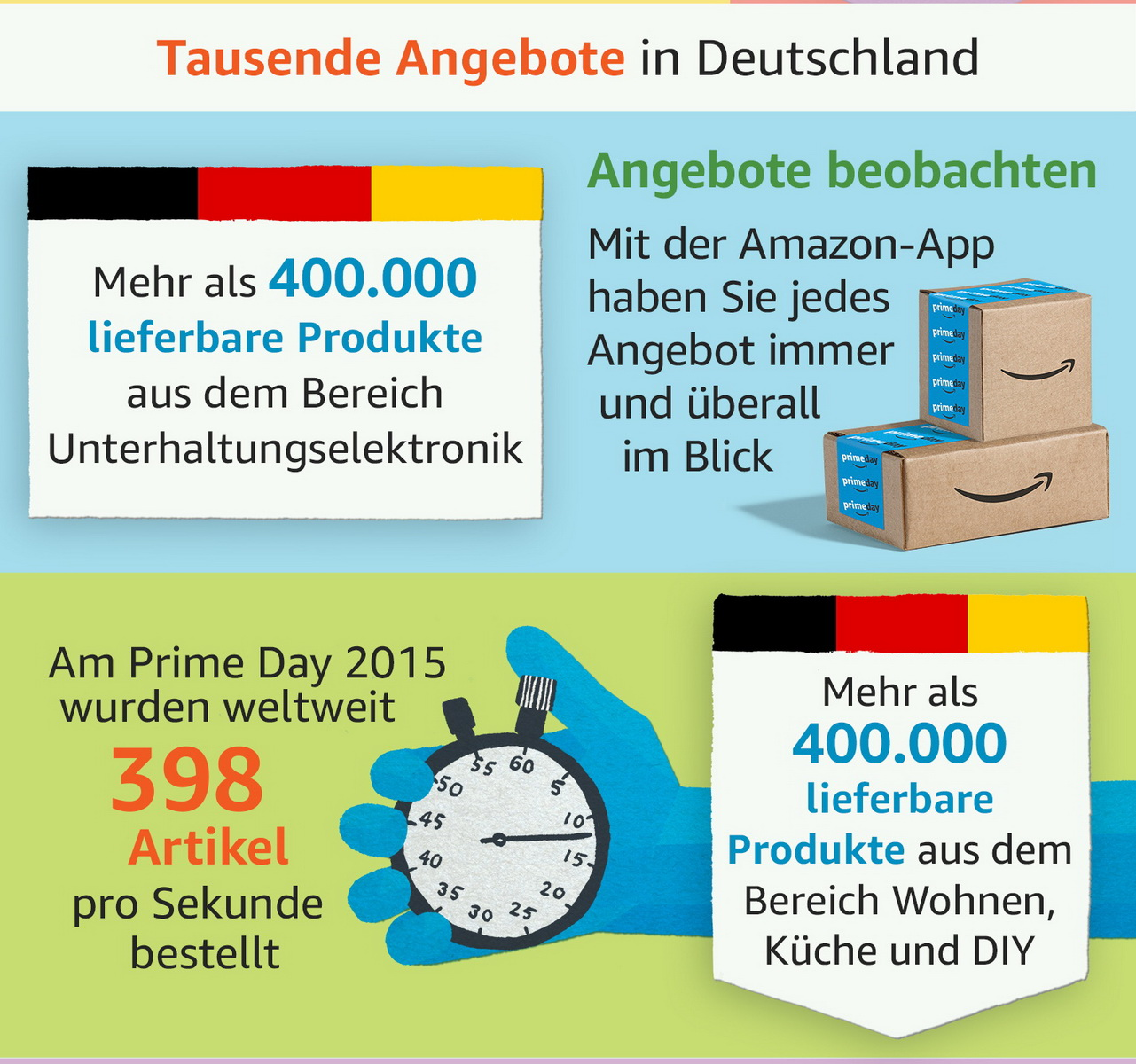 Amazon Prime Day 2016 Mit Uber 100 000 Angeboten Am 12 Juli