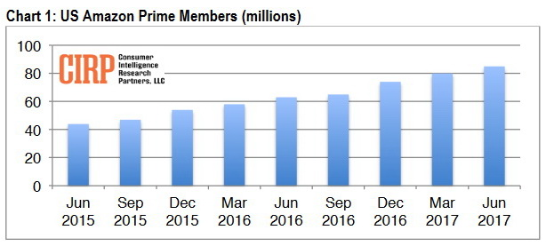 Amazon Prime: In den USA rund 85 Millionen Kunden