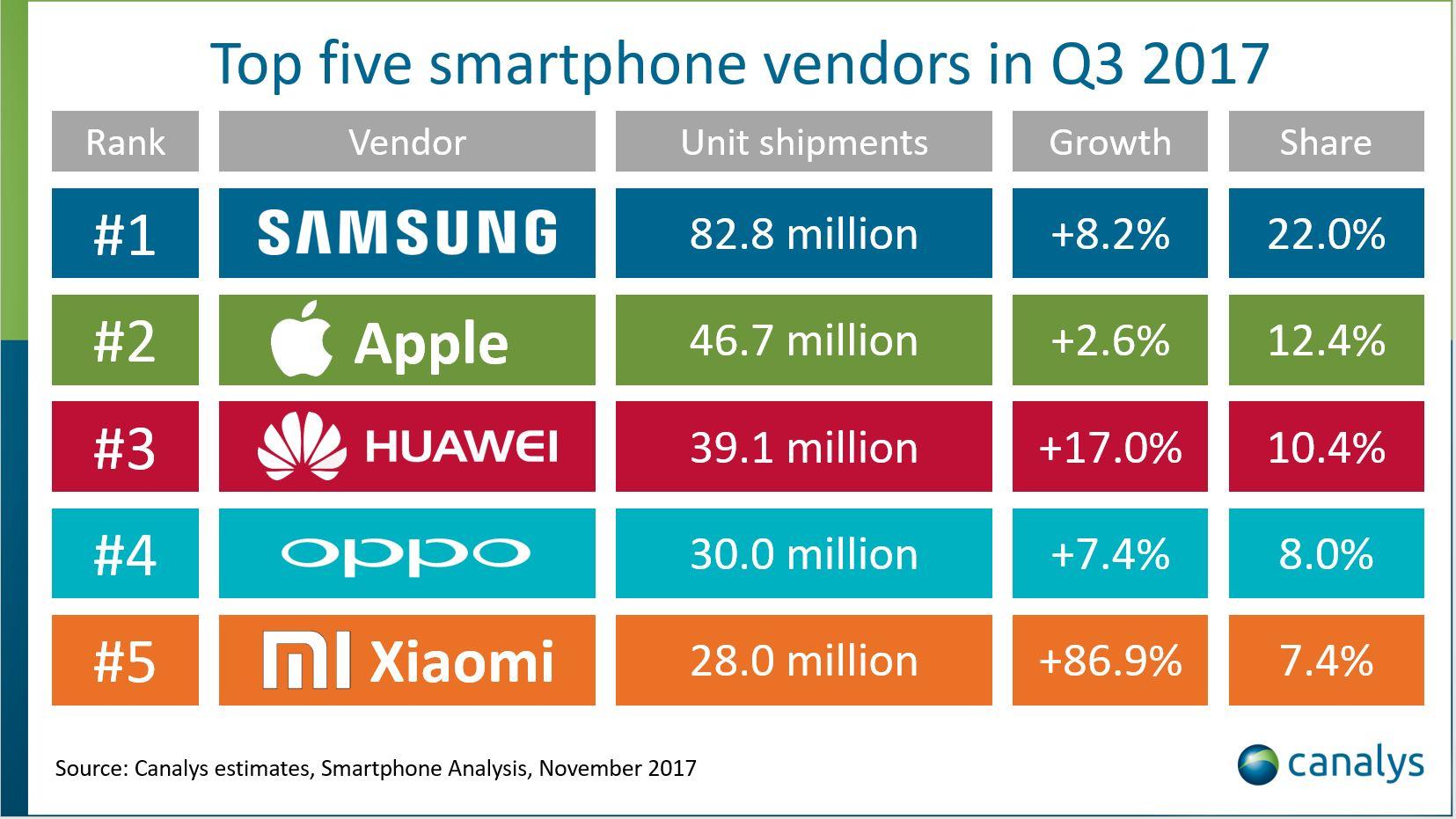 Apple Iphone 7 Beliebtestes Smartphone Der Welt In Q3