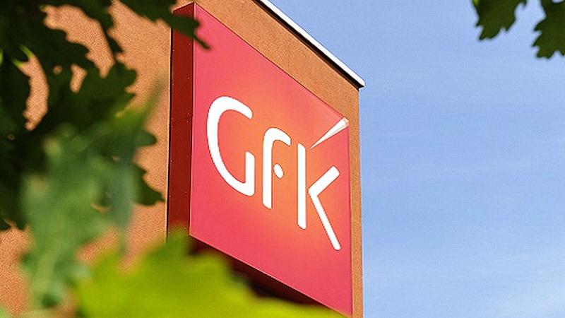 GfK-Studie: Konsumklima weiter freundlich
