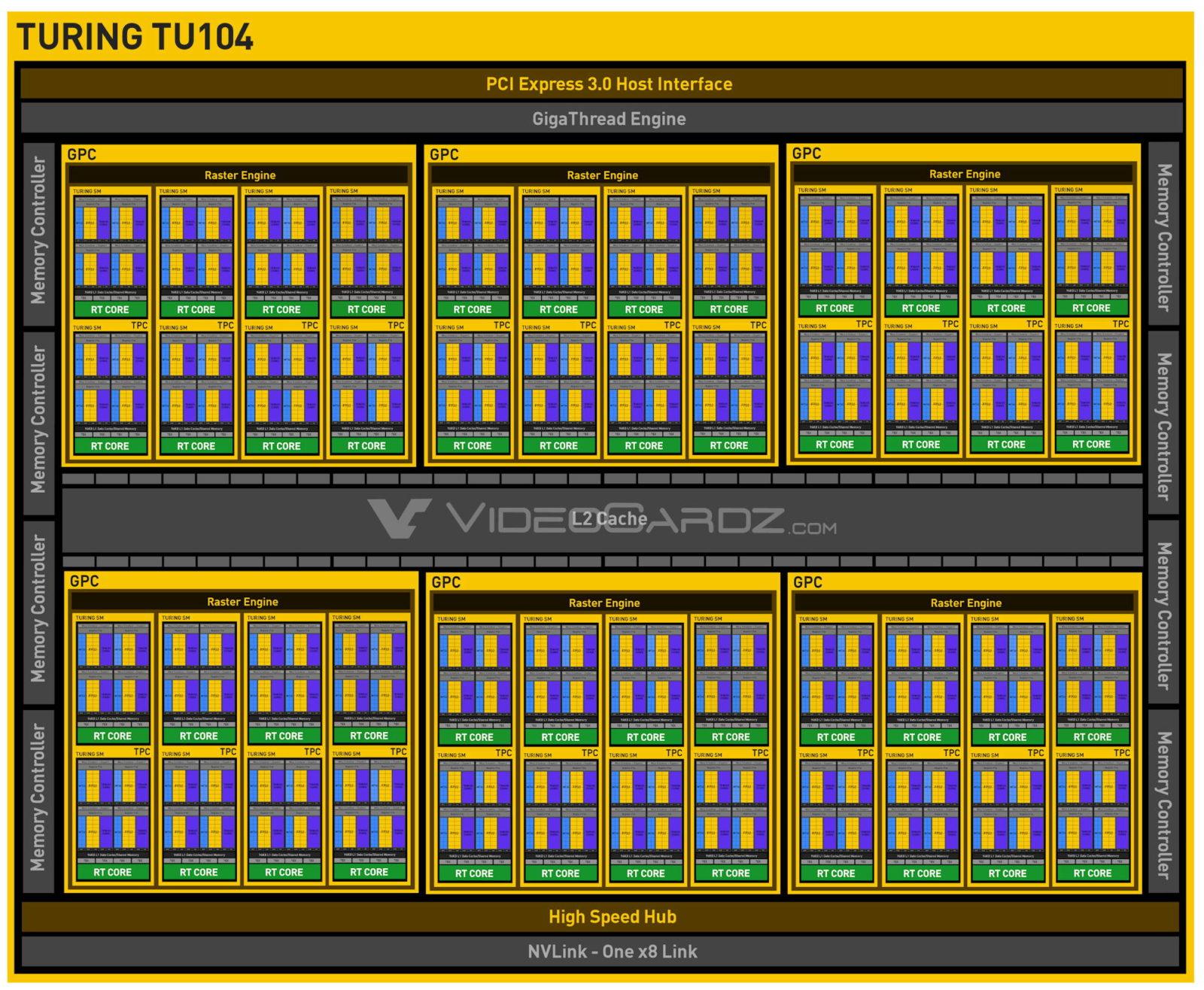 NVIDIA GeForce RTX 20 Super Max Q Grafikkarte   Benchmarks und ...