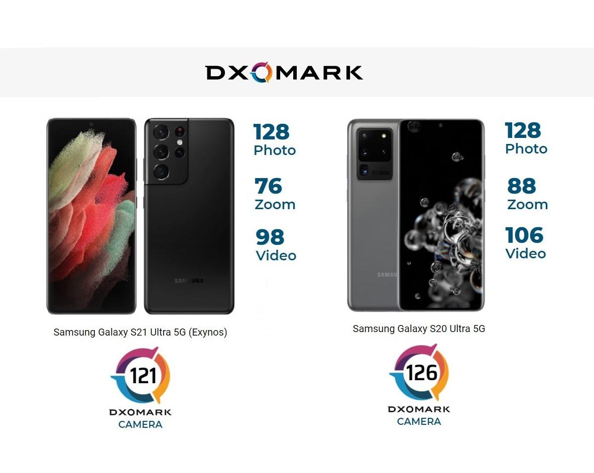 Kontrovers: Samsung Galaxy S21 Ultra Kamera laut DxOMark abgeschlagen auf Platz 17 und schlechter als der Vorgänger - Notebookcheck