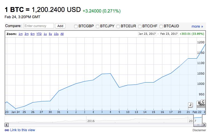 Bitcoins Wertentwicklung