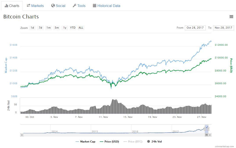 bitcoin kurs 30 tage