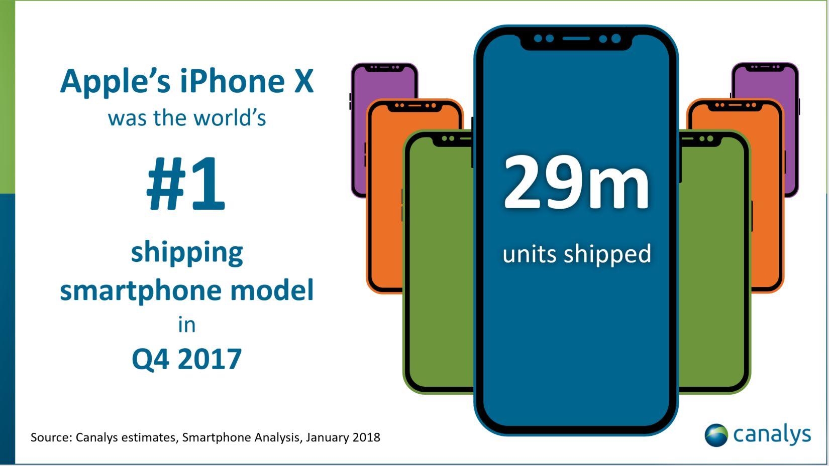 apple iphone x das weltweit meistverkaufte smartphone im. Black Bedroom Furniture Sets. Home Design Ideas