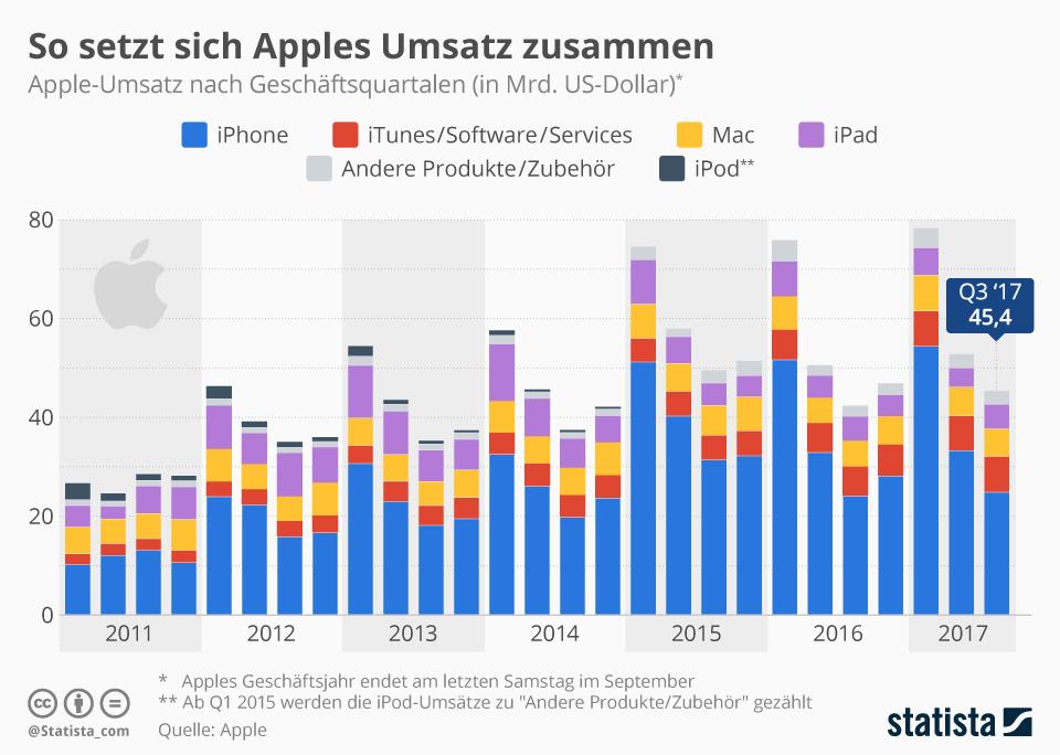 Apple: Das iPad lebt und macht Kasse - Notebookcheck.com News