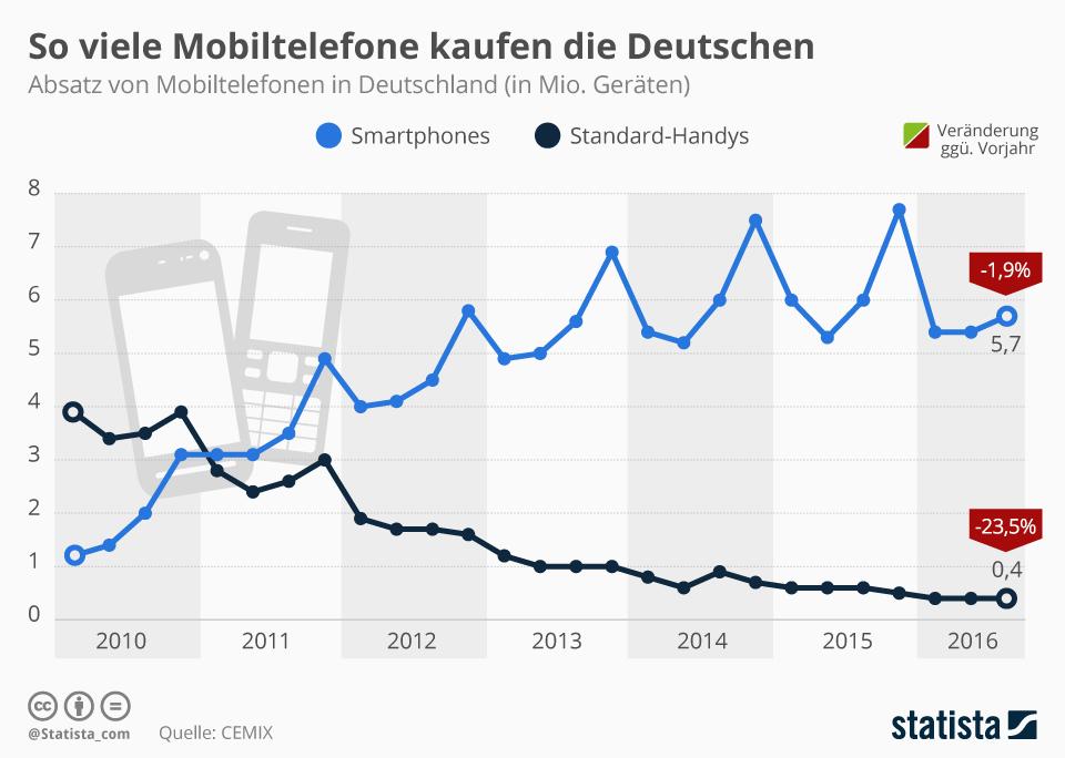 smartphones so viele handys kaufen die deutschen. Black Bedroom Furniture Sets. Home Design Ideas