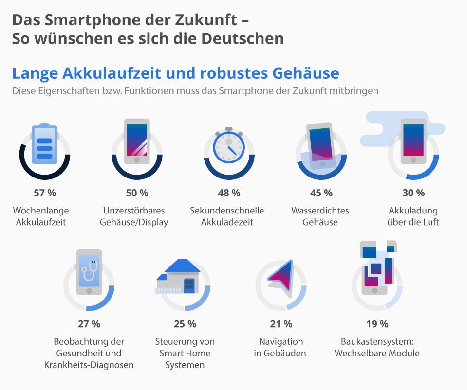 studie so w nschen sich die deutschen das smartphone der zukunft news. Black Bedroom Furniture Sets. Home Design Ideas