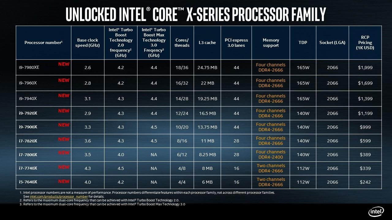 Intel: Enthüllt finale Details zum Topmodell Intel Core i9-7980XE