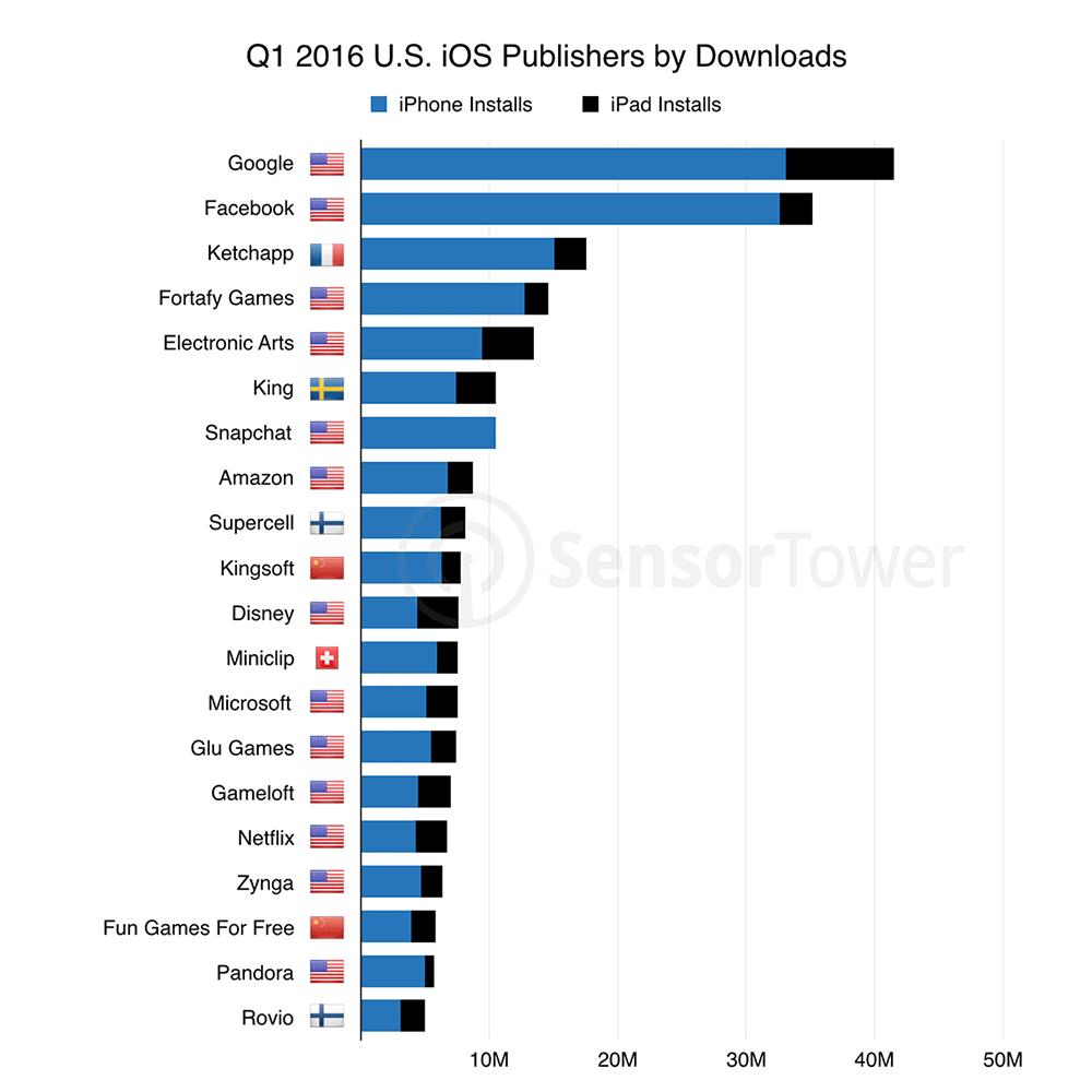 Apple App Store: 94% Umsatz für 1% der Entwickler - Notebookcheck ...
