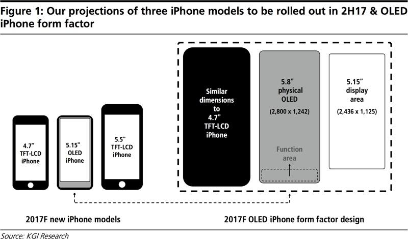 Apple: Das iPhone 8 surft offenbar bereits im Internet ...