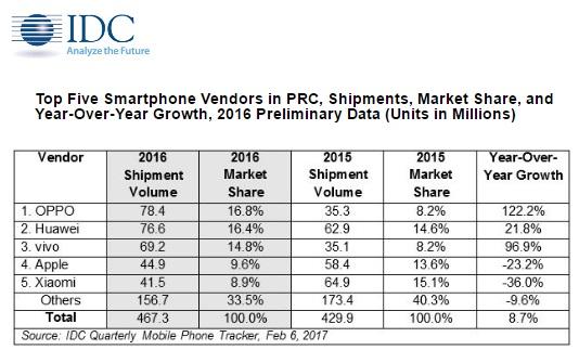 Smartphones Oppo Huawei Und Vivo Sind Die Top 3 In China