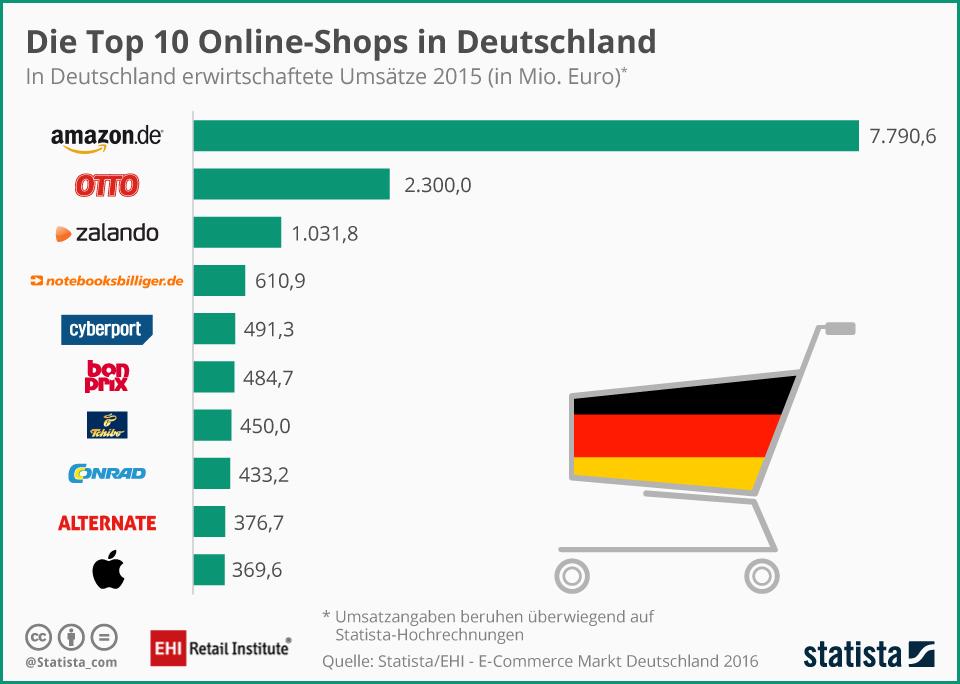 Onlineshops Amazon Otto Und Zalando Die Top 3 In Deutschland