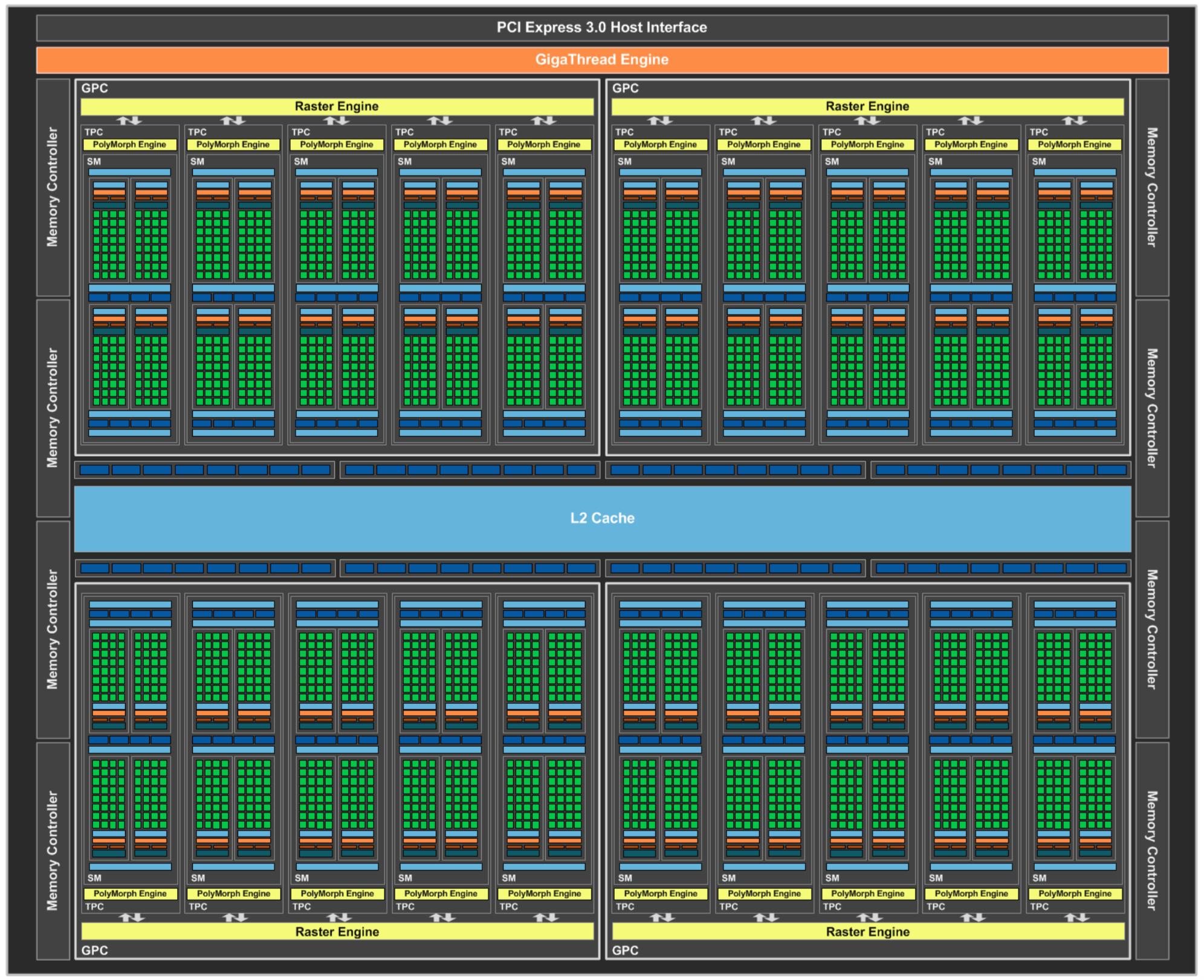 Nvidia s Pascal Architektur Notebookcheck com Tests