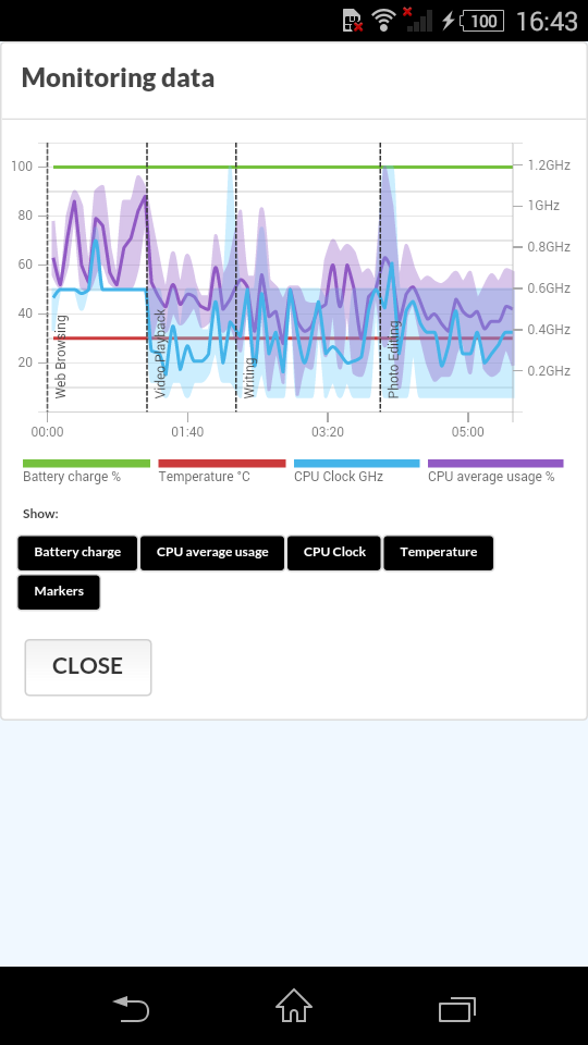 Pcmark For Android Benchmark