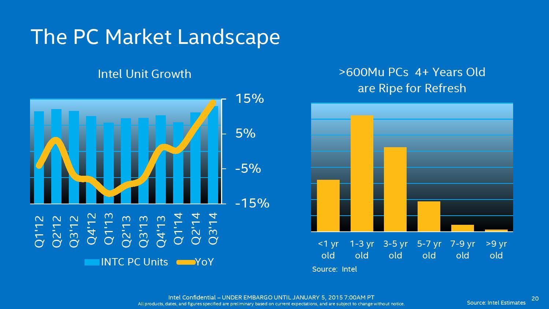 Intel präsentiert weitere Broadwell-Chips für Note- und ...