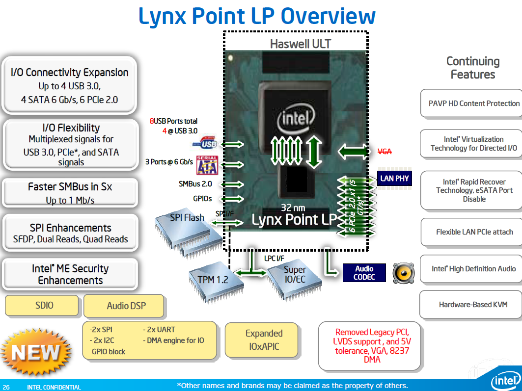 INTEL LYNX POINT CHIPSET FAMILY TELECHARGER PILOTE