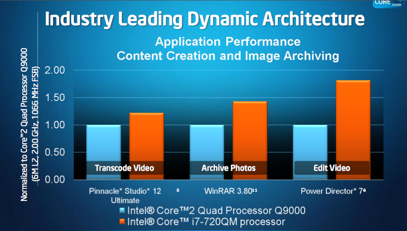 Intel Core I7 Notebook Prozessoren Clarksfield Notebookcheck Com Technik Faq