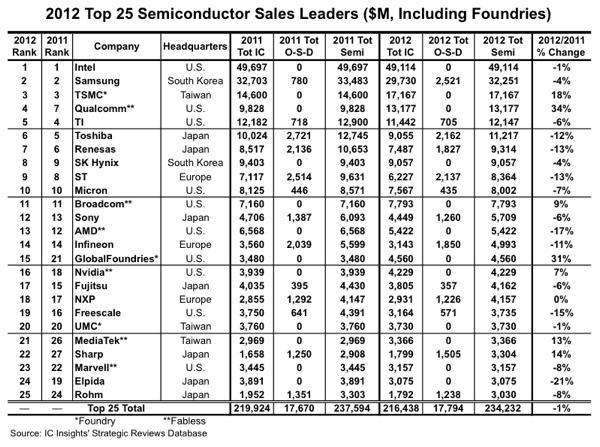 Ranking_Halbleiter_Hersteller_2012_Fig01.jpg