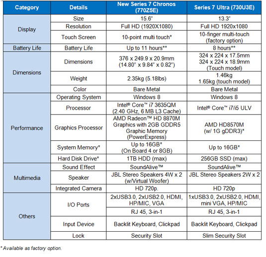 Samsung neue modelle der serie 7 chronos und ultra for New product specification template