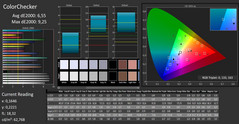 4K: CalMAN - Color Checker