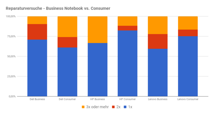 Reparaturversuche Consumer vs. Business-Notebook