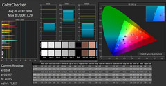 4K: CalMAN - Color Checker kalibriert