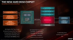B550 Chipset details (Quelle: AMD)