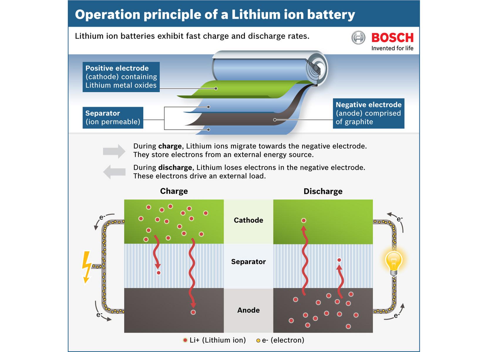 Leitfaden: Lithium-Ionen-Akku Sicherheit und Pflege ... - photo#31