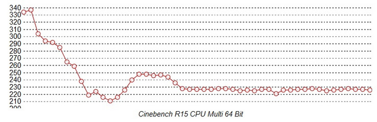 Cinebench Loop Surface Pro Core i7: Lüfterkühlung
