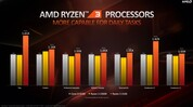 AMD Ryzen 3 3100 vs. Intel Core i3-9100F (Quelle: AMD)