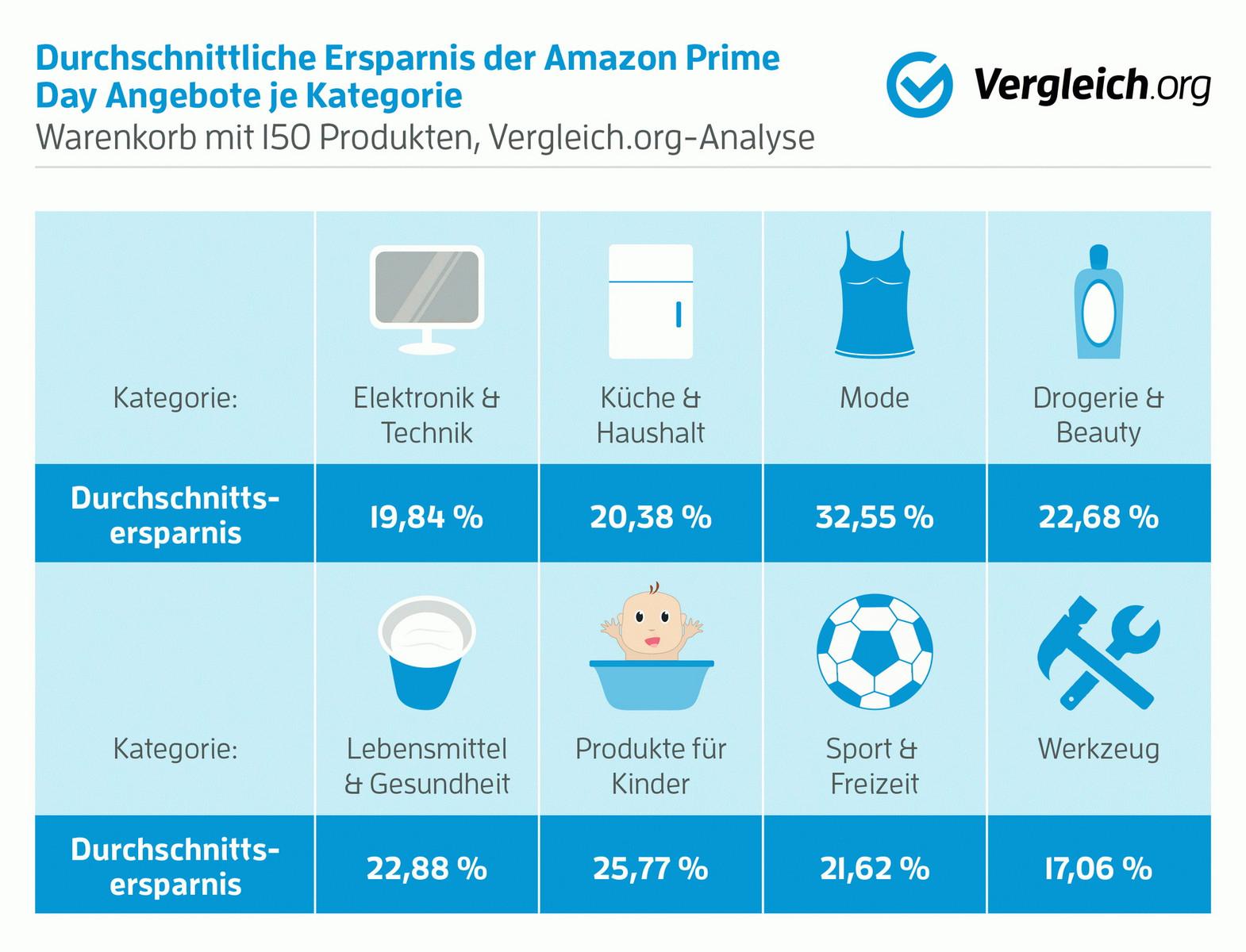 Amazon Prime Bestellen